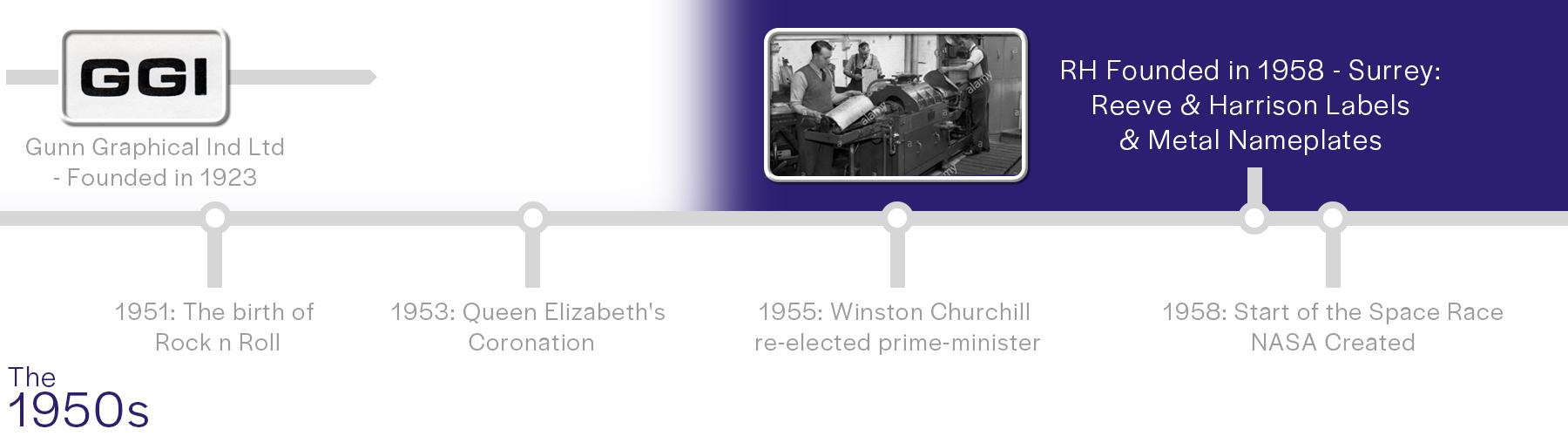 RH Timeline - 1950s Slide
