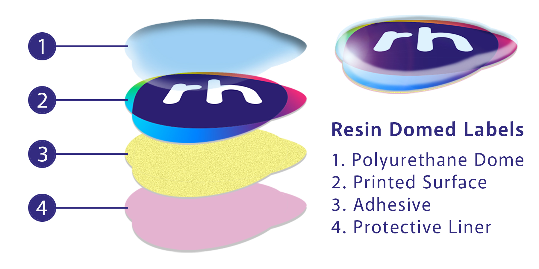 A cross section of the layers used to form a resin domed label or sticker