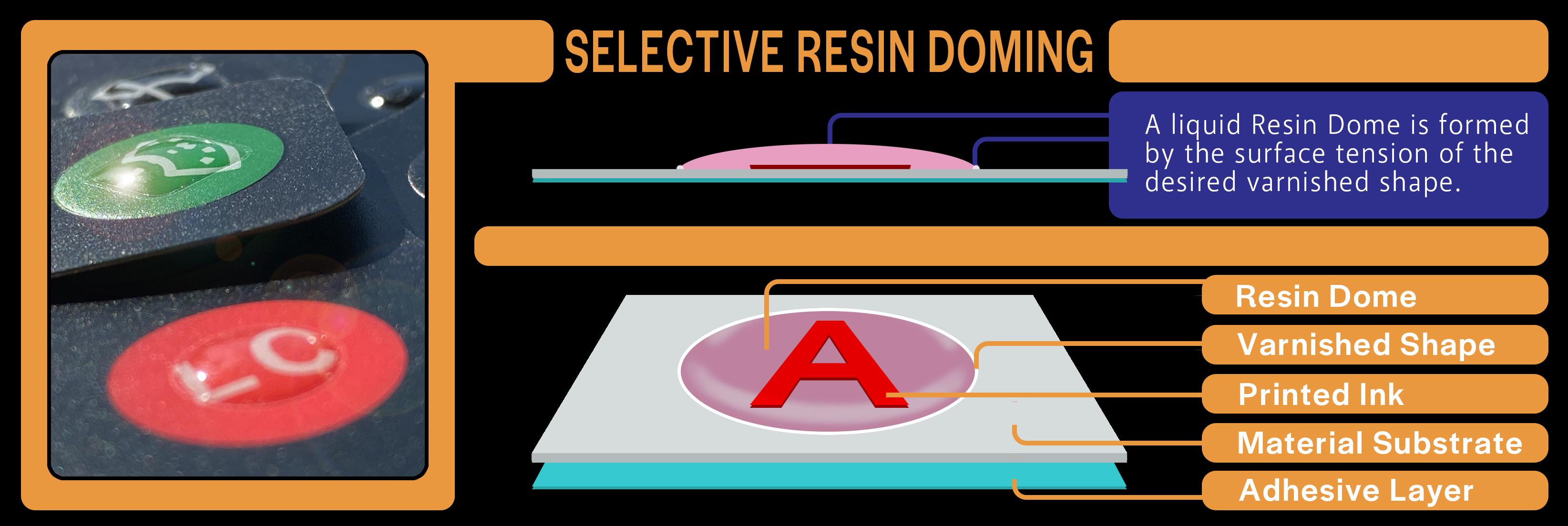 Selective Resin Doming Diagram